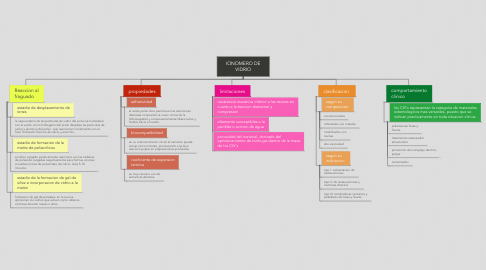 Mind Map: IONOMERO DE VIDRIO