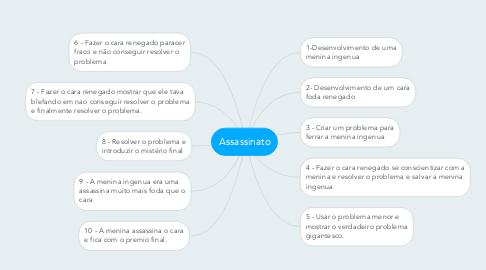 Mind Map: Assassinato