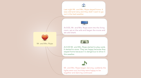 Mind Map: Mr. and Mrs. Rojas
