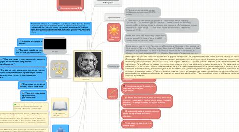 Mind Map: Протагор