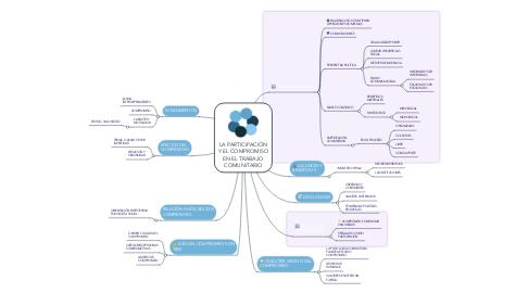Mind Map: LA PARTICIPACIÓN Y EL COMPROMISO EN EL TRABAJO COMUNITARIO