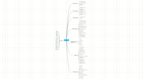 Mind Map: Konstrukte