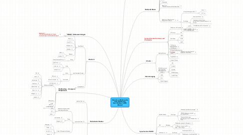Mind Map: Internet und Netzwerke Eine Einführung Axel Dürkop, trainXL @trainxl