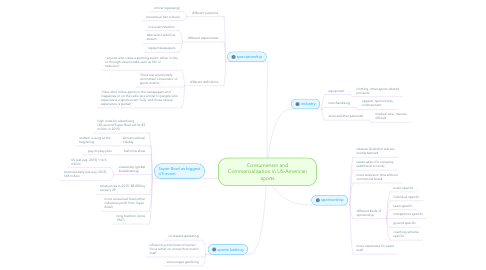 Mind Map: Consumerism and Commercialisation in US-American sports