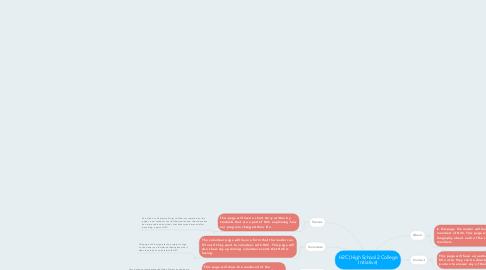 Mind Map: H2C (High School 2 College Initiative)