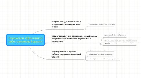 Mind Map: Параметры эффективнойработы железной дороги