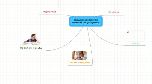 Mind Map: Вредные привычки изависимости учащихсяю.