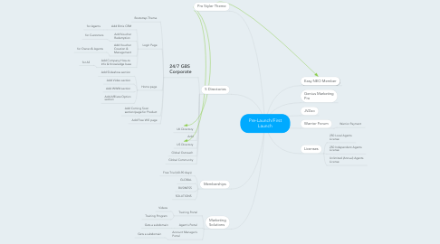 Mind Map: Pre-Launch/First Launch