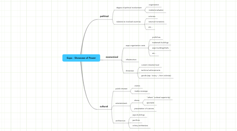 Mind Map: Expo - Showcase of Power