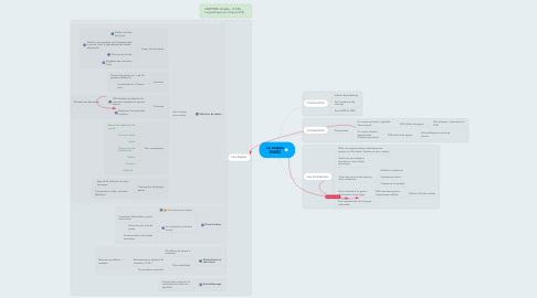 Mind Map: Le corpus DWDS