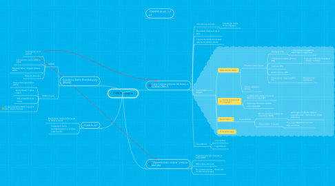 Mind Map: DWDS corpus