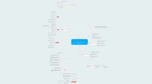 Mind Map: Como Escolher Sem Medo a MelhorCorretora de Valores para Tesouro Direto eRenda Fixa?