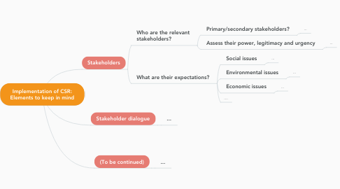 Mind Map: Implementation of CSR: Elements to keep in mind