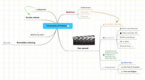 Mind Map: Community of Practice
