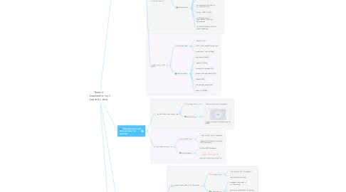 Mind Map: Темы и комплекты по коучингу Java
