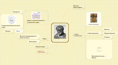 Mind Map: Анаксимен