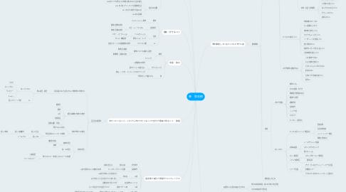 Mind Map: 森 弥志郎
