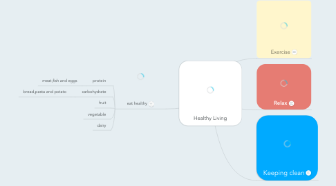 Mind Map: Healthy Living