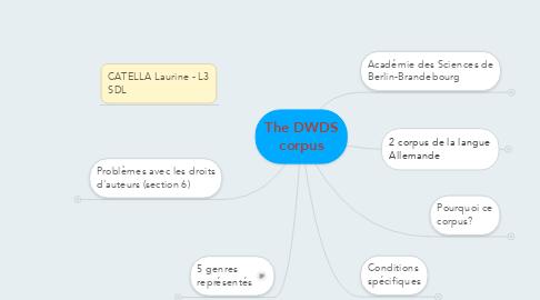 Mind Map: The DWDS corpus