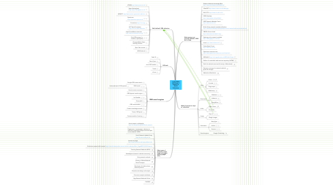 Mind Map: C-SAP OERII COL Phase 1 Scoping of Source Collections