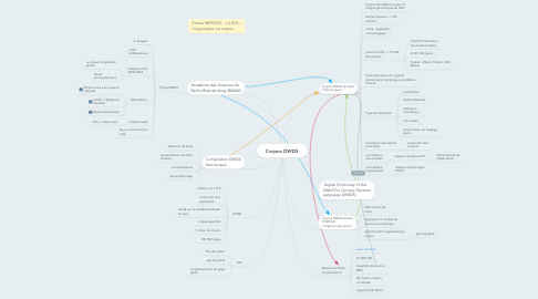 Mind Map: Corpus DWDS