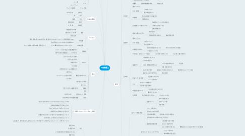 Mind Map: 中西晃久