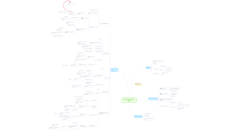 Mind Map: Article de Geyken, 2006