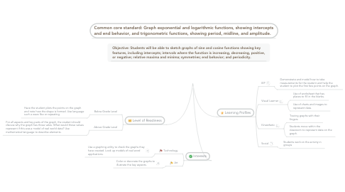 Mind Map: Differentiation Strategies