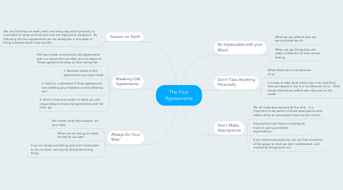 Mind Map: The Four Agreements