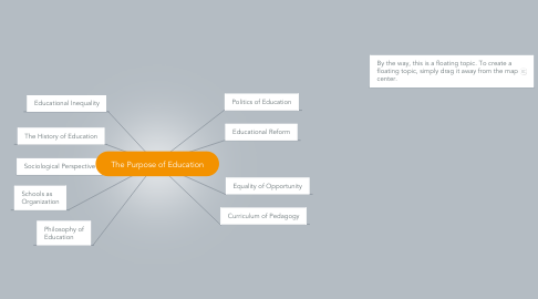 Mind Map: The Purpose of Education