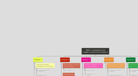 Mind Map: AN2S - L'ensenyament de l'anglès a l'educació secundària II
