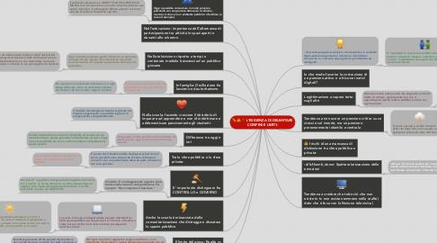 Mind Map: L'ESIGENZA DI DELIMITARE CONFINI E LIMITI: