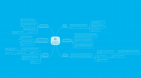 Mind Map: Cognitive Development