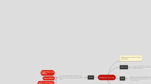 Mind Map: Bridging Success