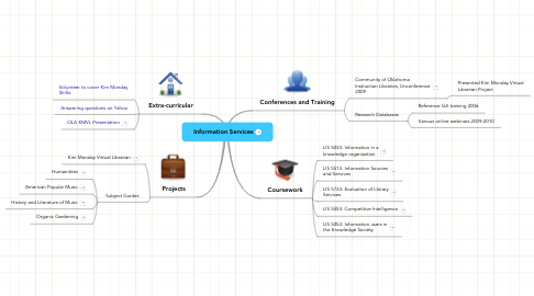 Mind Map: Information Services