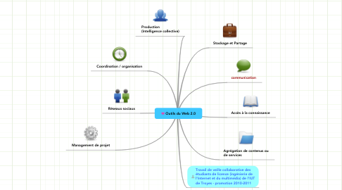 Mind Map: Outils du Web 2.0