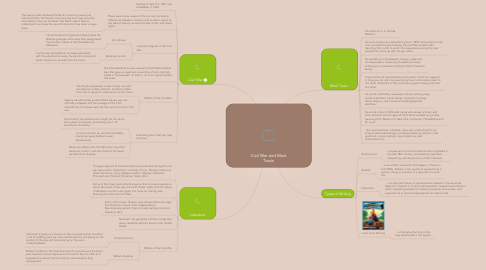 Mind Map: Civil War and Mark Twain