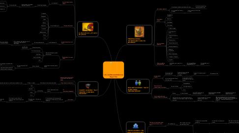 Mind Map: LOS CUATRO ACUERDOS de Miguel Ruiz.