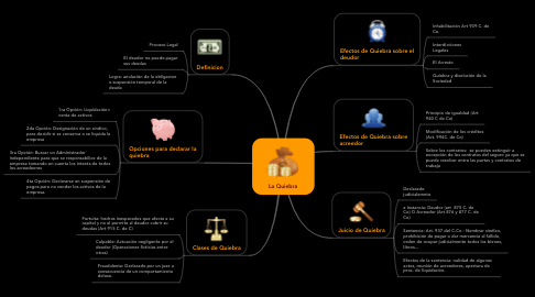 Mind Map: La Quiebra