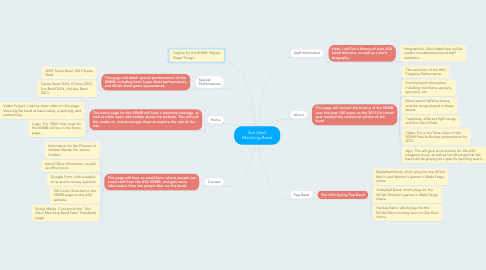 Mind Map: Sun Devil Marching Band