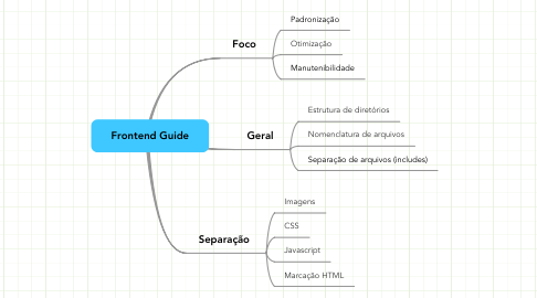 Mind Map: Frontend Guide