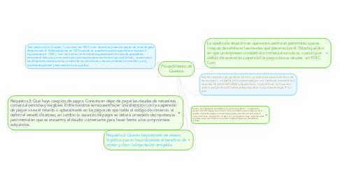 Mind Map: Procedimiento de Quiebra