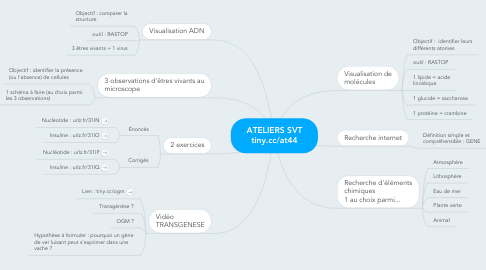 Mind Map: ATELIERS SVT tiny.cc/at44