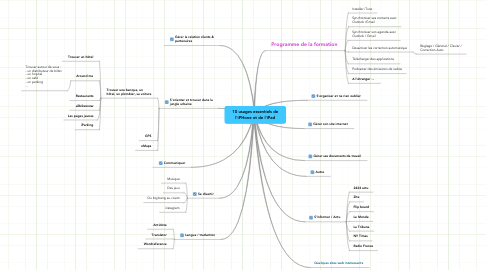 Mind Map: 10 usages essentiels de l'iPHone et de l'iPad