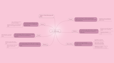 Mind Map: Life With Molly