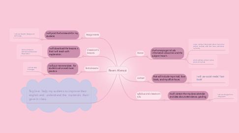 Mind Map: Reem Alenazi