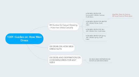 Mind Map: 1001 Guides on How Men Dress