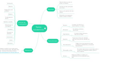Mind Map: Textos academicos