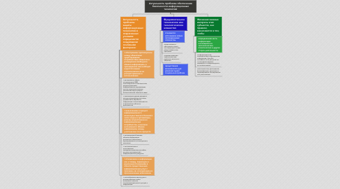 Mind Map: Актуальность проблемы обеспечение безопасности информационных технологий