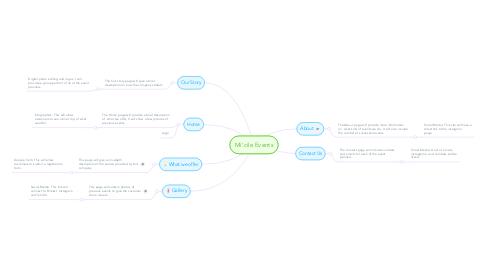 Mind Map: Mi'cile Events